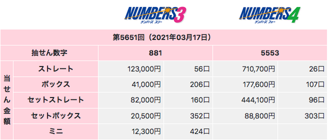 ナンバーズの2021年3月17日の結果です。ナンバーズ3とナンバーズ4ともにゾロ目くずれでした。