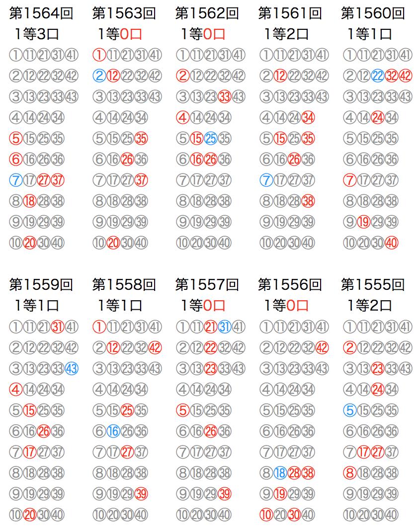 ロト6の抽選数字をマークシートの位置で可視化した図の2021年3月1日第1564回版です。