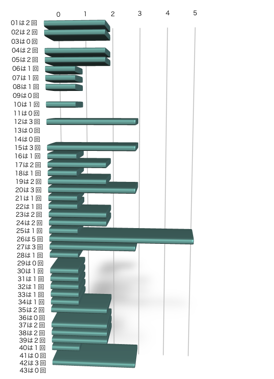 ロト6の本数字の出現回数のグラフの画像です。 2021年3月1日の第1564回版です。