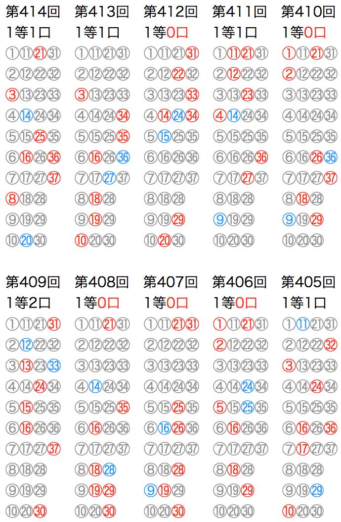 ロト7の抽選数字をマークシートの位置で可視化した図の2021年4月9日の第414回版です。