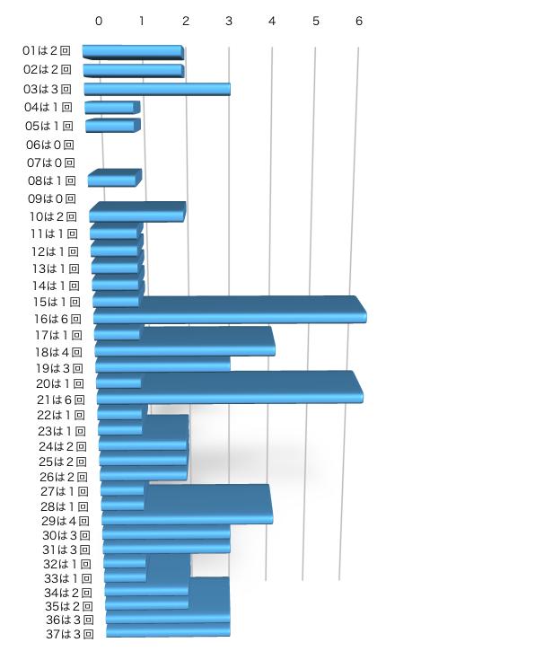 ロト7の本数字の出現回数のグラフの画像です。 2021年4月9日の第414回版です。