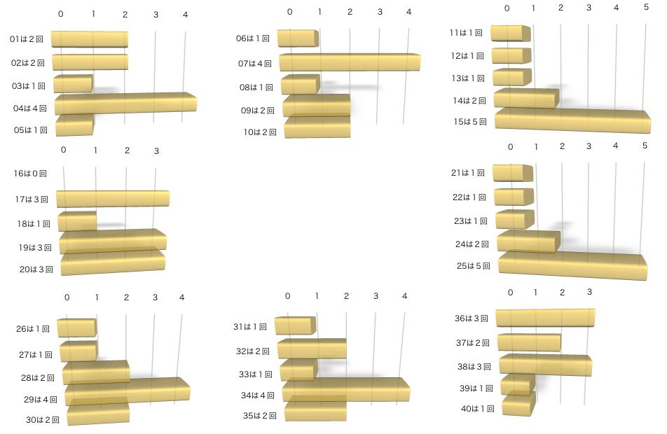 ビンゴ5の各数字の出現回数のグラフの画像です。 2021年4月7日の第207回版です。