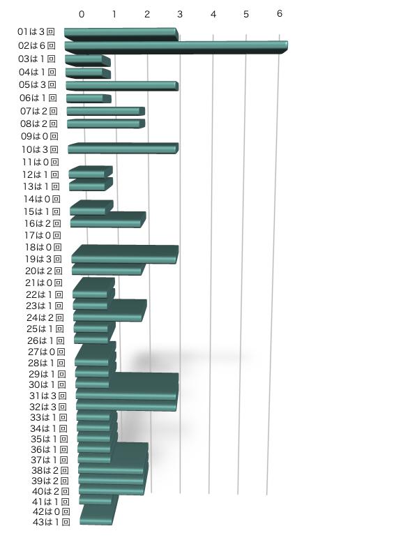 ロト6の本数字の出現回数のグラフの画像です。 2021年4月8日の第1575回版です。