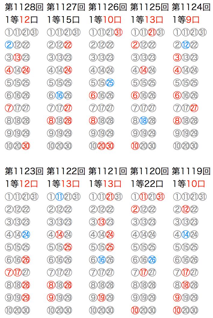 ミニロトの抽選数字をマークシートの位置で可視化した図の2021年5月11日の第1128回版です。