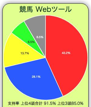 2021年の大阪杯の単勝支持率円グラフです。