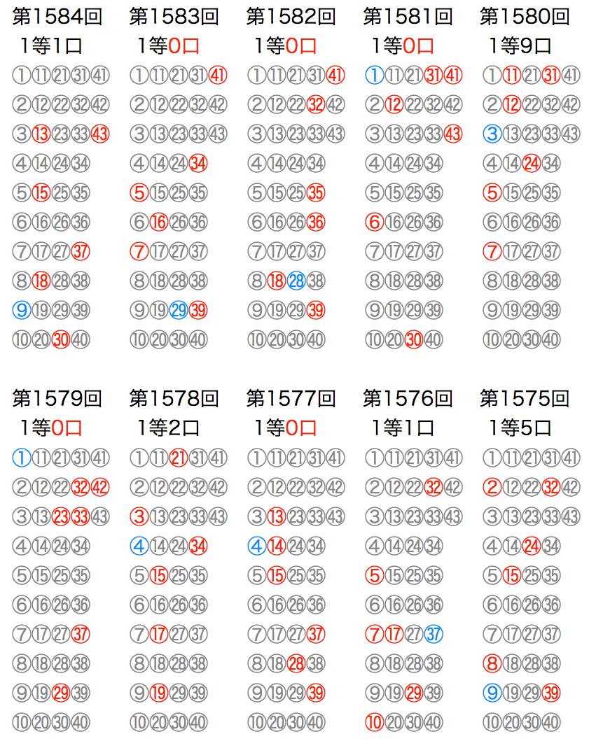 ロト6の抽選数字をマークシートの位置で可視化した図の2021年5月10日第1584回版です。