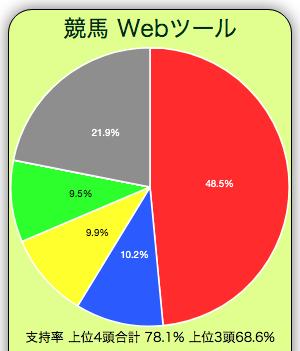 2021年のチューリップ賞の単勝支持率円グラフです。