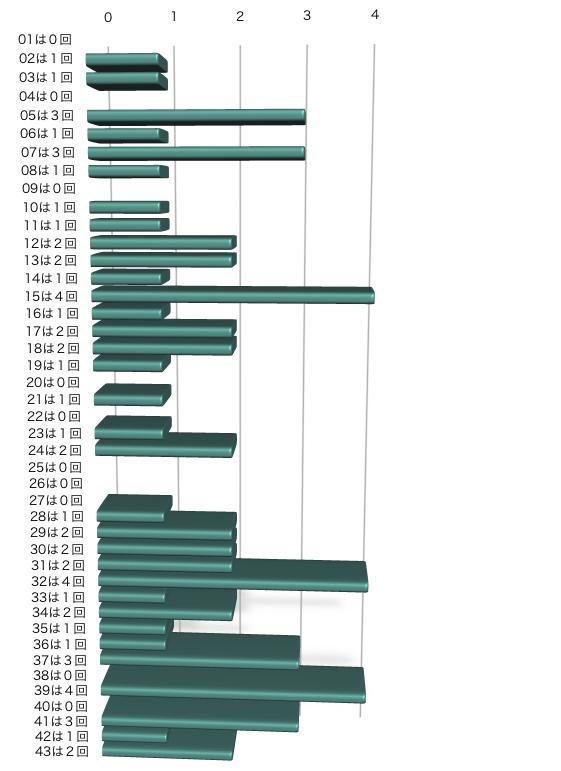 ロト6の本数字出現回数(2021年5月10日の第1584回まで直近10回)