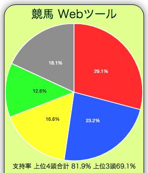 2021年のきさらぎ賞の単勝支持率円グラフです。