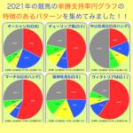 2021年の中央競馬で単勝支持率円グラフで特徴のあるパターンを集めてみました!!競馬ツール使ってみてね😄