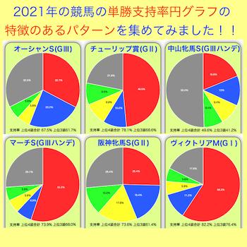 2021年競馬の円グラフ紹介のアイコン用画像です。