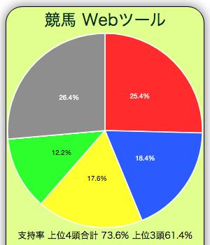2021年の阪神牝馬ステークスの単勝支持率円グラフです。