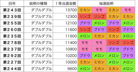 着せかえクーちゃんダブルダブル第201回〜第300回高額順です。