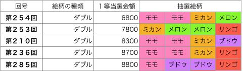 着せかえクーちゃんダブル第201回〜第300回低額トップ5です。