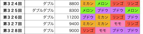 着せかえクーちゃん324回〜328回の結果の画像です。