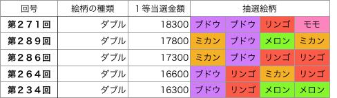 着せかえクーちゃんダブル第201回〜第300回高額トップ5です。