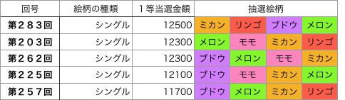着せかえクーちゃんシングル第201回〜第300回高額トップ5です。