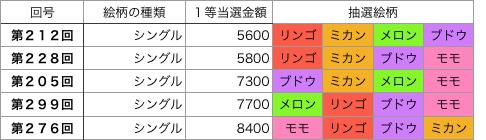 着せかえクーちゃんシングル第201回〜第300回低額トップ5です。