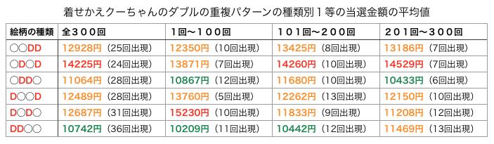 着せかえクーちゃんの第300回までのダブルの重複パターン別の平均値です。