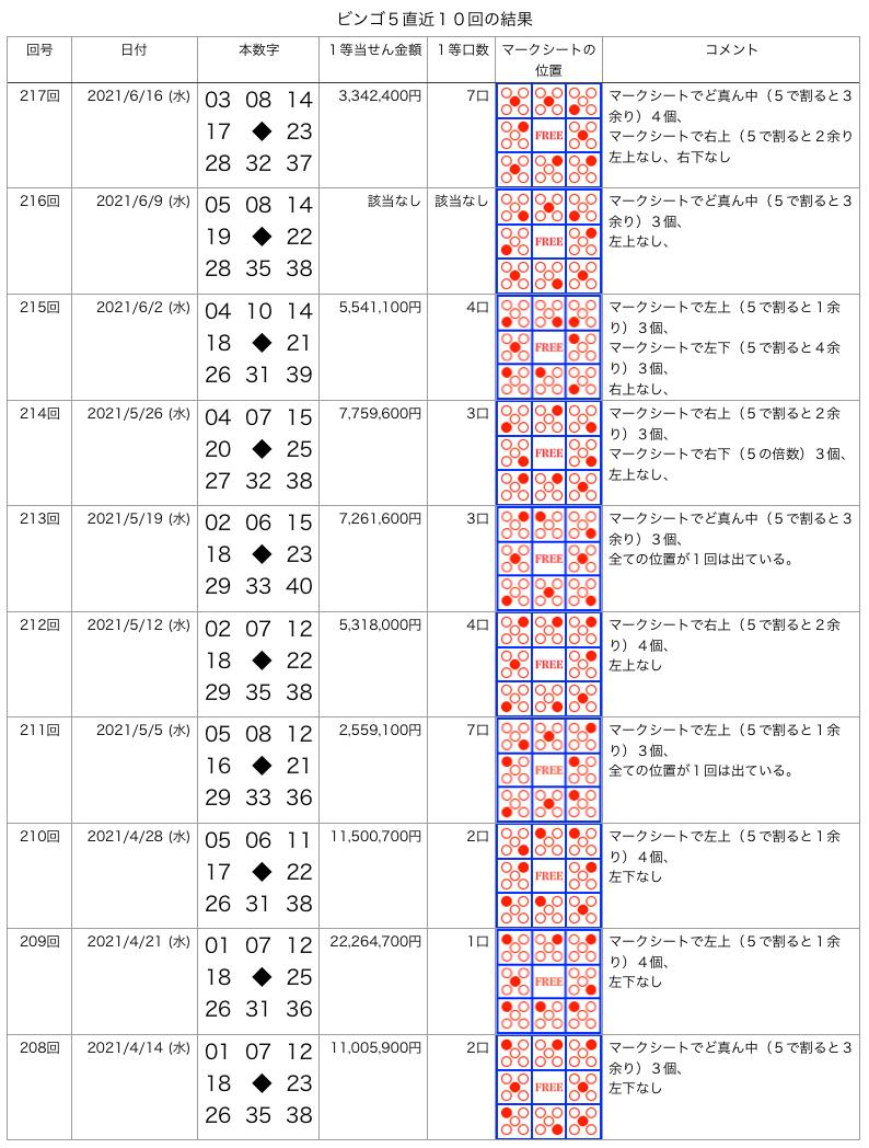 ビンゴ5の直近10回の結果の画像です。 2021年6月16日の第217回