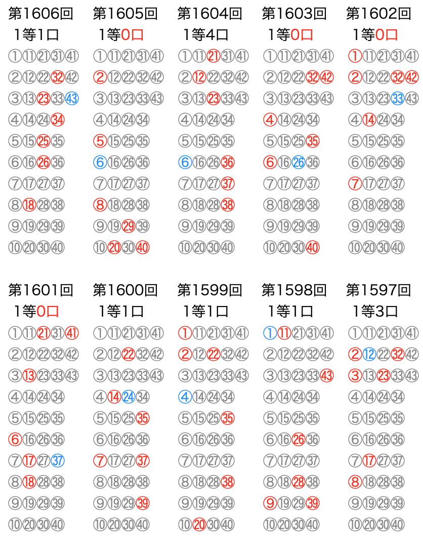 ロト6の本数字出現回数(2021年7月26日の第1606回まで直近10回)