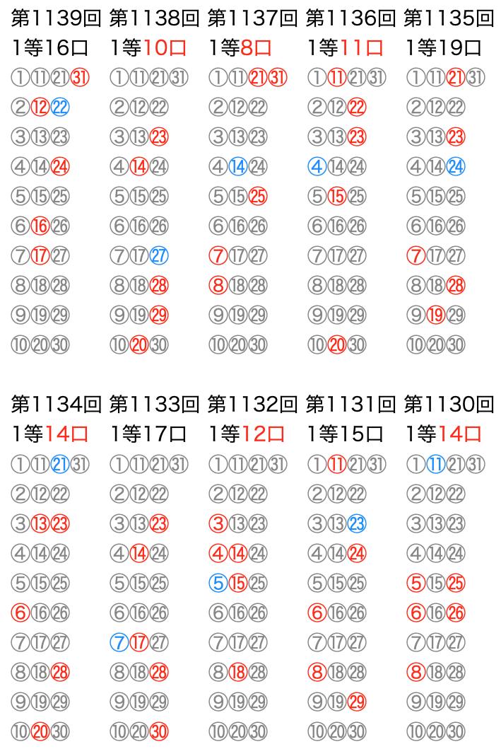 ミニロトの抽選数字をマークシートの位置で可視化した図の2021年7月27日の第1139回版です。