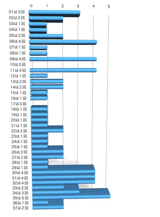 ロト7の本数字の出現回数のグラフの画像です。 2021年7月23日の第429回版です。