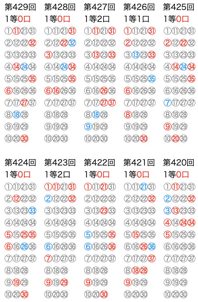 ロト7の抽選数字をマークシートの位置で可視化した図の2021年7月23日の第429回版です。