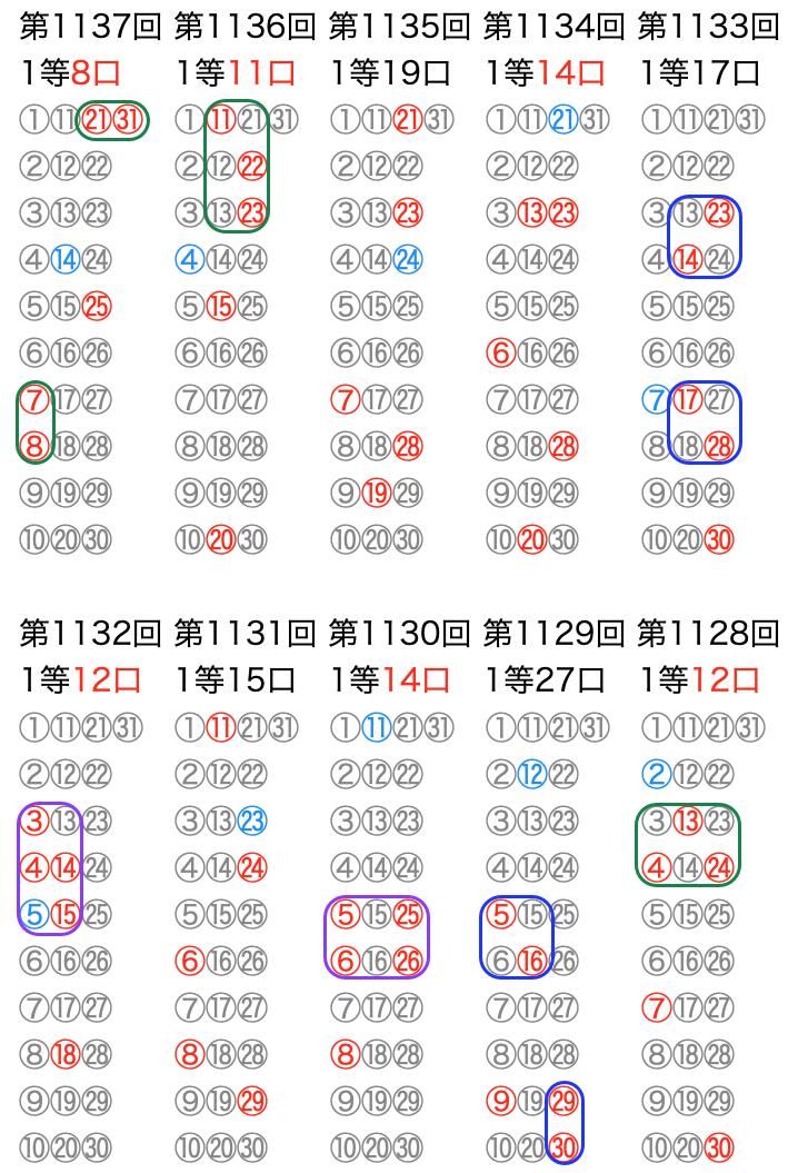 ミニロトの抽選数字をマークシートの位置で可視化に追記しました。2021年7月13日の第1137回版です。