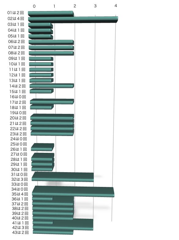 ロト6の本数字出現回数(2021年7月22日の第1605回まで直近10回)