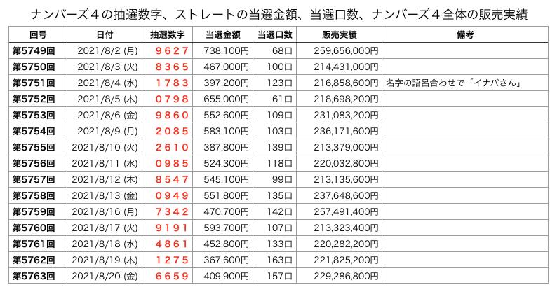 ナンバーズ4のストレートの2021年8月2日からのデータです。